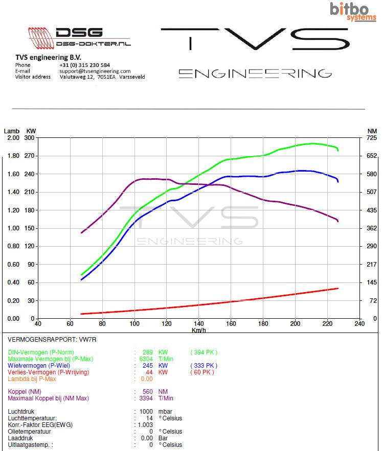 Volkswagen Golf 7R 2.0 TSI (2016) img 1