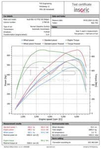Audi RS6 (C7) 4.0 TFSI V8 (2013) img 2