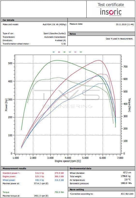 Audi RS4 Avant (B9) 2.9 TFSI (2018) img 2
