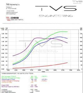 VW Golf 7.5R 2.0 TSI (2018) img 2
